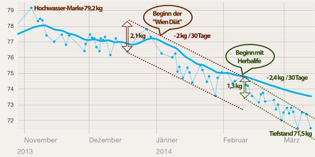 Wie man mit Herbalife 20 Kilo schneller abnehmen kann